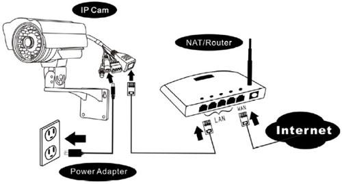 les quatre tapes pour installer une cam ra ip maison alarme blog. Black Bedroom Furniture Sets. Home Design Ideas